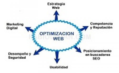 OPTIMIZACION WEB Y MARKETING DIGITAL