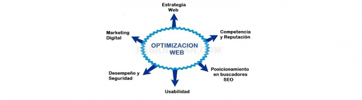 OPTIMIZACION MARKETING DIGITAL PARA PYMES